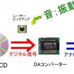 CDプレーヤー考(2) DAモードとデータモード